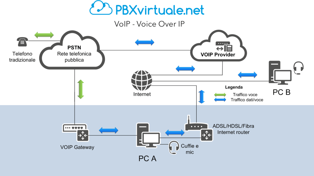 VoIP o Voice Over IP